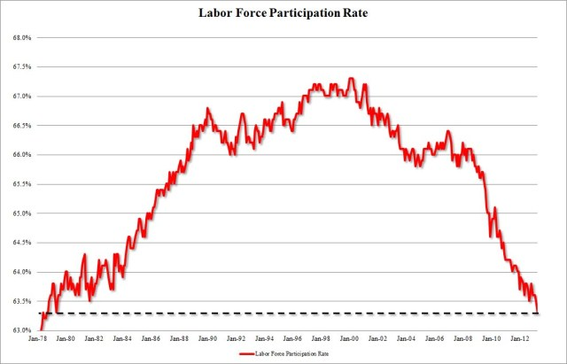 Bureau of Labor StatisticsUnemployment